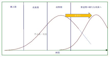 キャプチャプロダクトライフサイクル仮説図.PNG